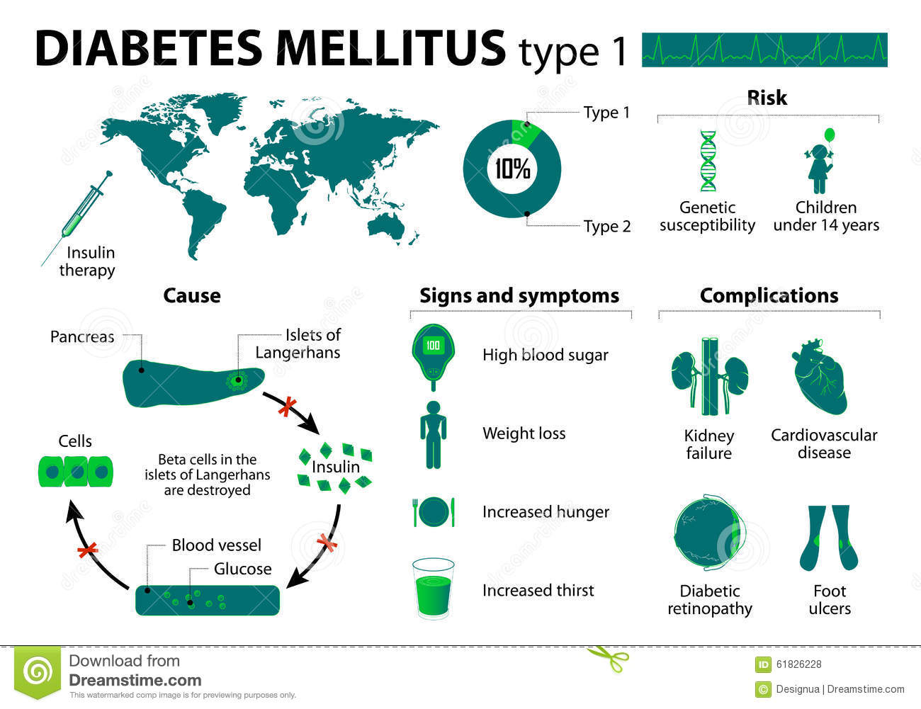 تعريف مرض السكري وانواعه