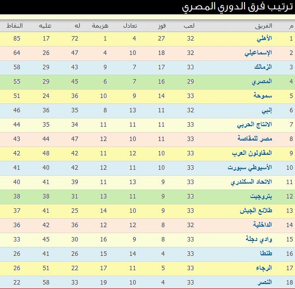 نتائج مباريات الأسبوع 33 وجدول ترتيب الدورى المصرى
