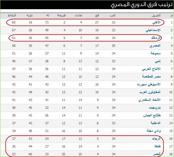 نتائج مباريات الأسبوع الأخير وجدول ترتيب الدورى العام المصرى