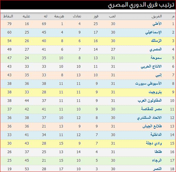 جدول ترتيب الدورى المصرى بعد مباريات الأسبوع 31 واللقاءات المؤجلة للأهلى والزمالك