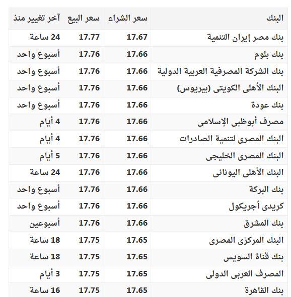 الجديد في سعر الريال السعودي والدولار الامريكي اليوم في البنوك و السوق السوداء 1