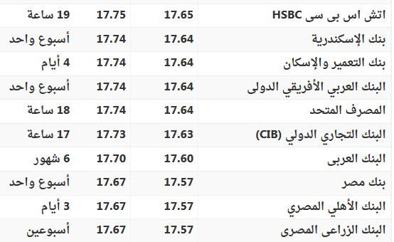 الجديد في سعر الريال السعودي والدولار الامريكي اليوم في البنوك و السوق السوداء 2