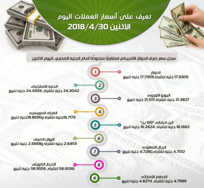 سعر الدولار وأسعار العملات العربية والأجنبية خلال تعاملات اليوم الاثنين 30-4-2018 1