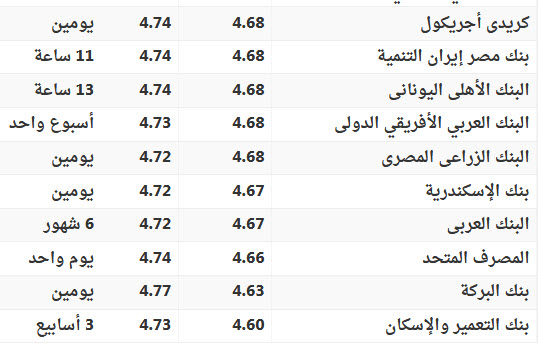 الجديد في سعر الريال السعودي والدولار الامريكي اليوم في البنوك و السوق السوداء 4