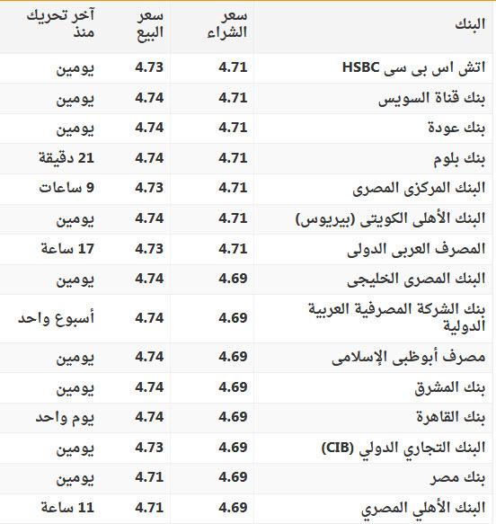 الجديد في سعر الريال السعودي والدولار الامريكي اليوم في البنوك و السوق السوداء 3