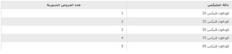 طريقة الإشتراك في باقات كنترول فليكس الشهرية من فودافون 2020 8