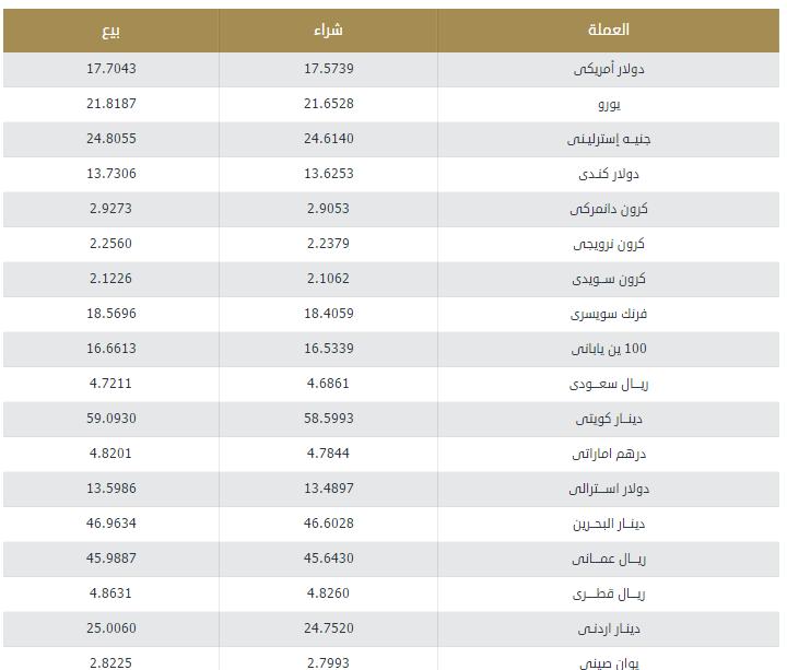 البنك المركزي المصري اليوم أسعار صرف العملات الرسمية 1-4-2018
