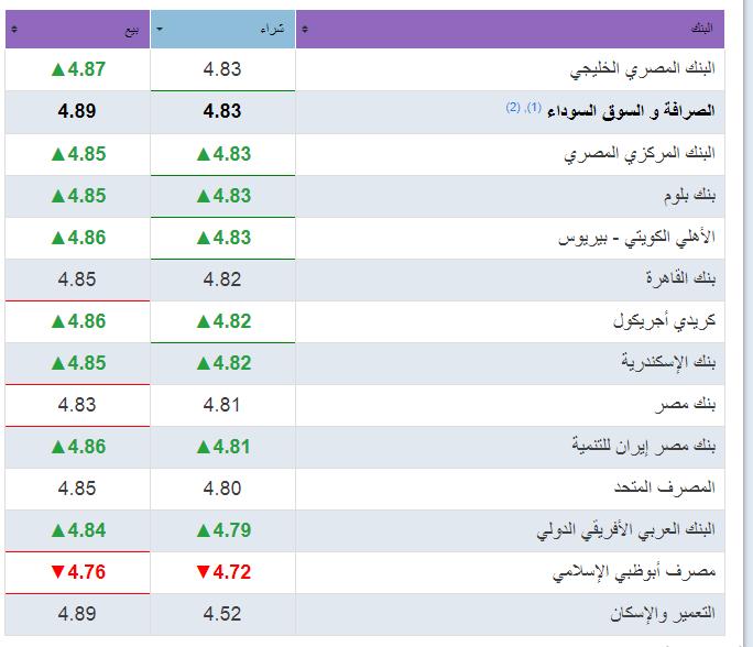 سعر الدرهم الإماراتي في البنوك