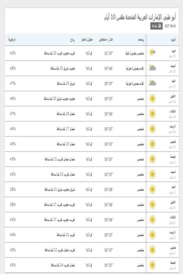 درجات الحرارة اليوم والمتوقعة خلال 15 يوم القادمين في أبوظبي