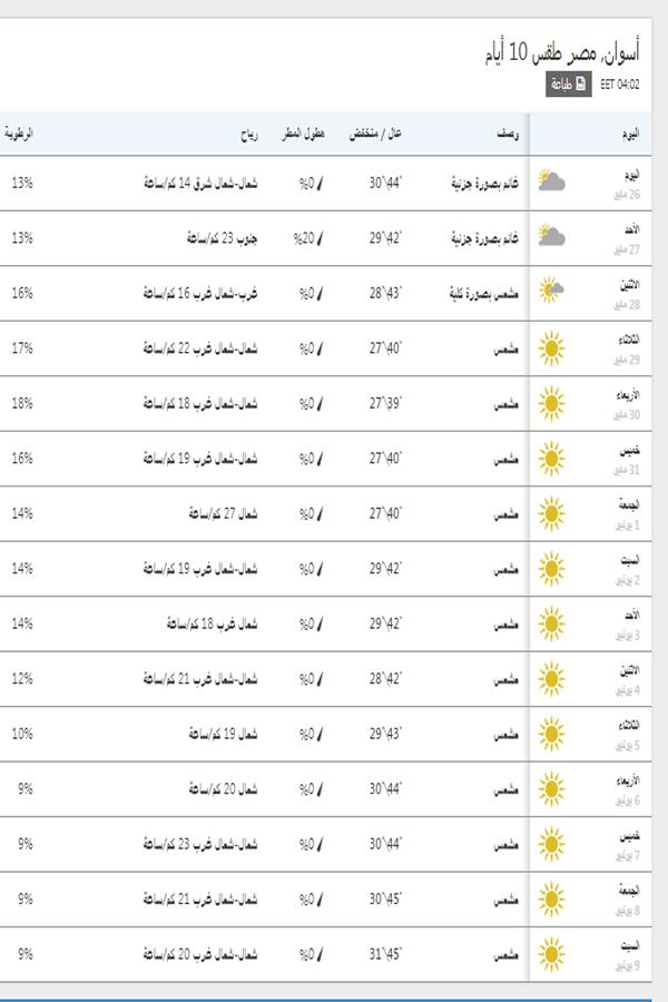 درجات الحرارة اليوم والمتوقعة خلال 15 يوم القادمين في أسوان