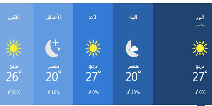 درجات الحرارة خلال 36 ساعة في اسكندرية