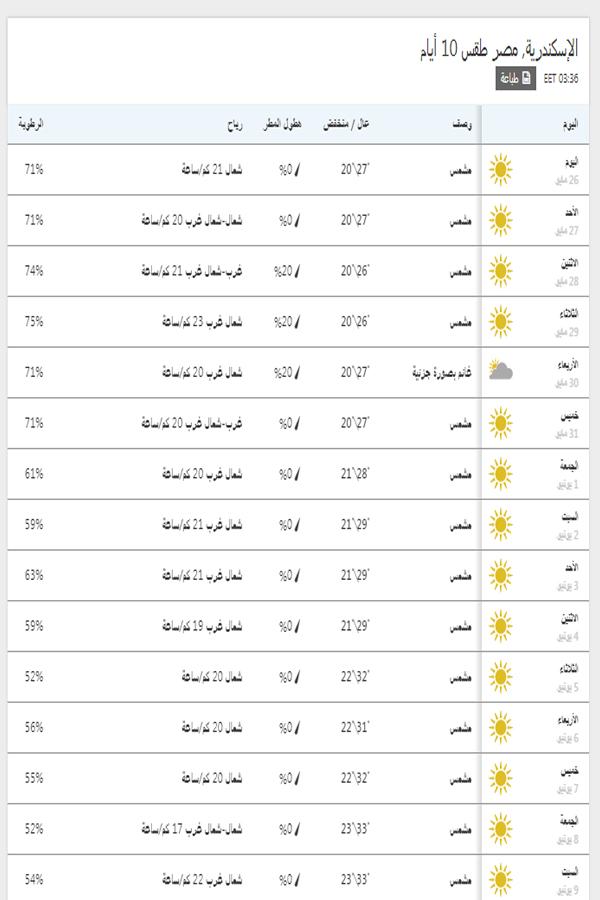 درجات الحرارة اليوم والمتوقعة خلال 15 يوم القادمين في اسكندرية