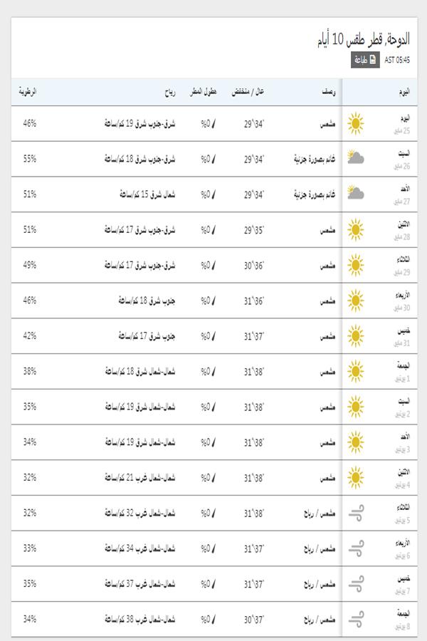 درجات الحرارة اليوم والمتوقعة خلال 15 يوم القادمين في