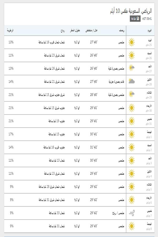درجات الحرارة اليوم والمتوقعة خلال 15 يوم القادمين في الرياض