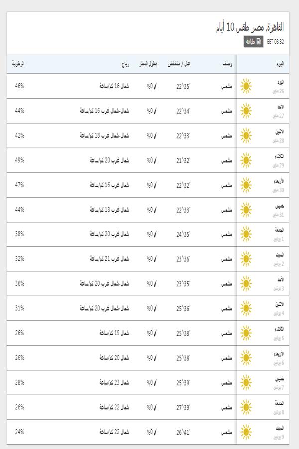 درجات الحرارة اليوم والمتوقعة خلال 15 يوم القادمين في القاهرة