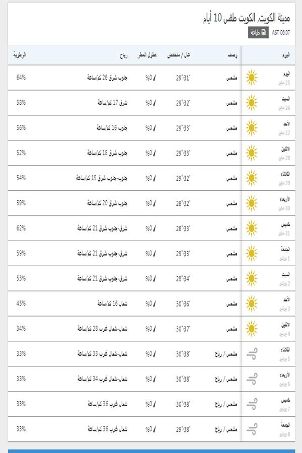 درجات الحرارة اليوم والمتوقعة خلال 15 يوم القادمين في الكويت