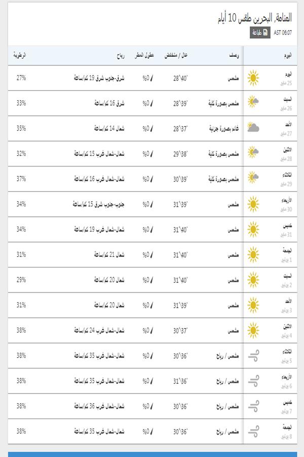 درجات الحرارة اليوم والمتوقعة خلال 15 يوم القادمين في المنامة
