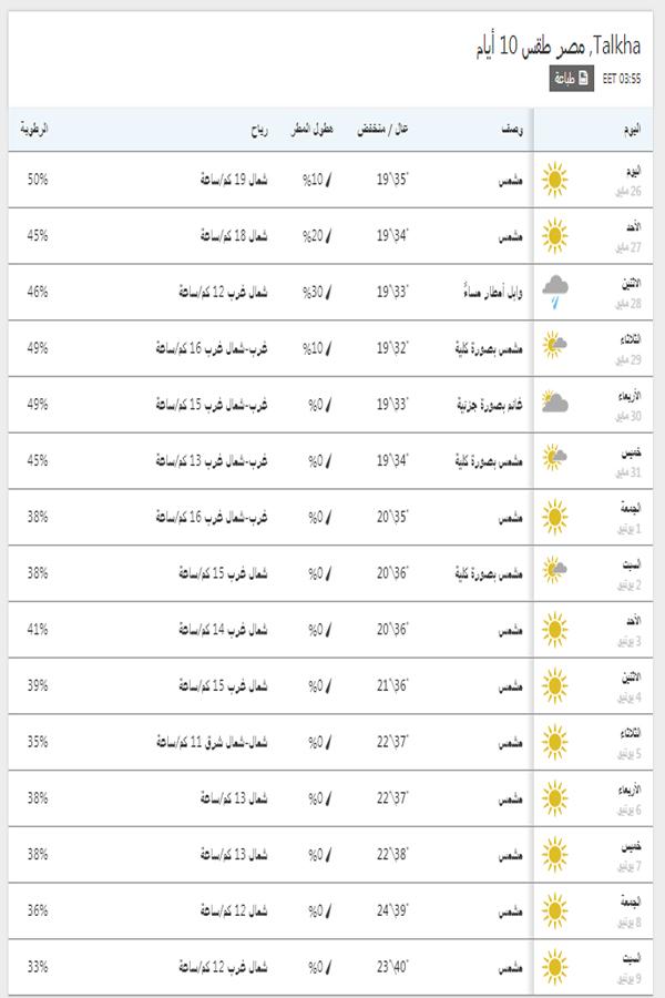 درجات الحرارة اليوم والمتوقعة خلال 15 يوم القادمين في المنصورة