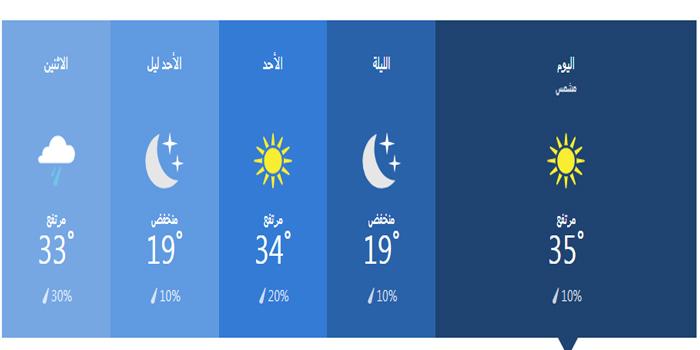 درجات الحرارة خلال 36 ساعة في المنصورة