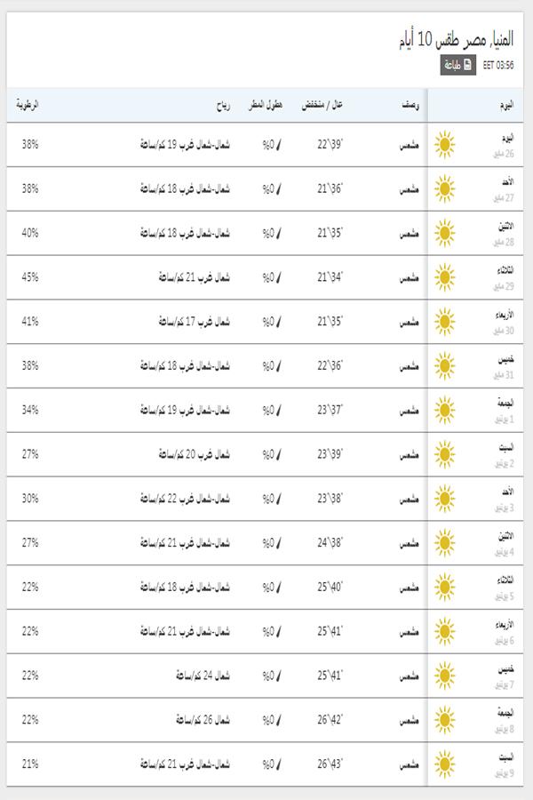 درجات الحرارة اليوم والمتوقعة خلال 15 يوم القادمين في المنيا