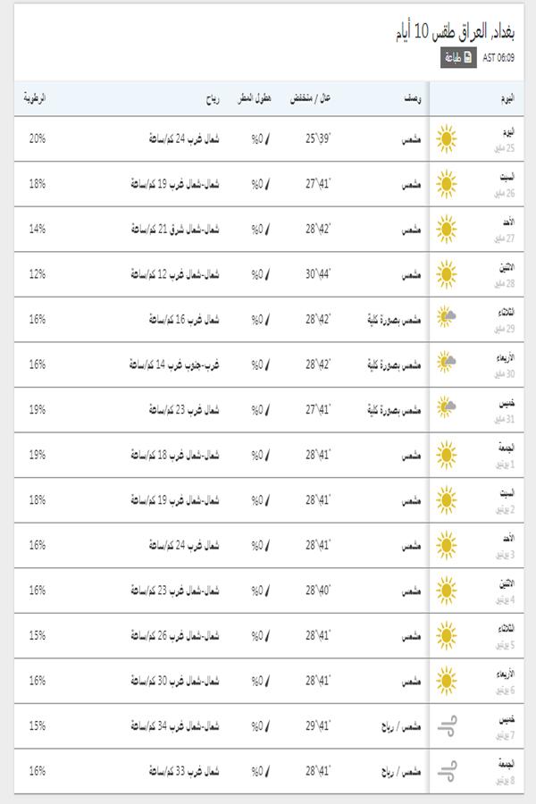 درجات الحرارة اليوم والمتوقعة خلال 15 يوم القادمين في بغداد