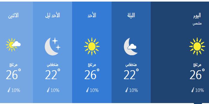 درجات الحرارة خلال 36 ساعة في بورسعيد