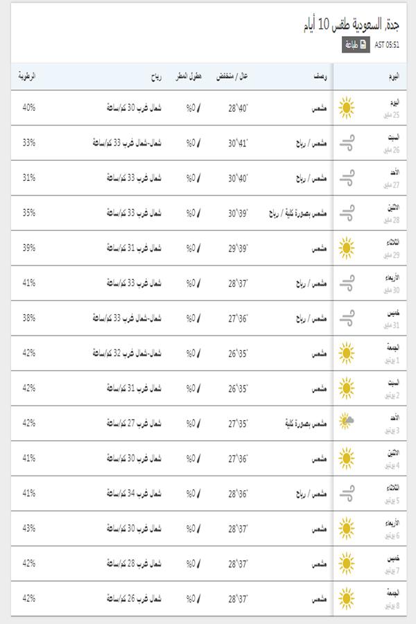 درجات الحرارة اليوم والمتوقعة خلال 15 يوم القادمين في جدة