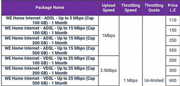 جدول أسعار باقات الانترنت الجديدة من WE سرعة وسعة وسعر كل باقة