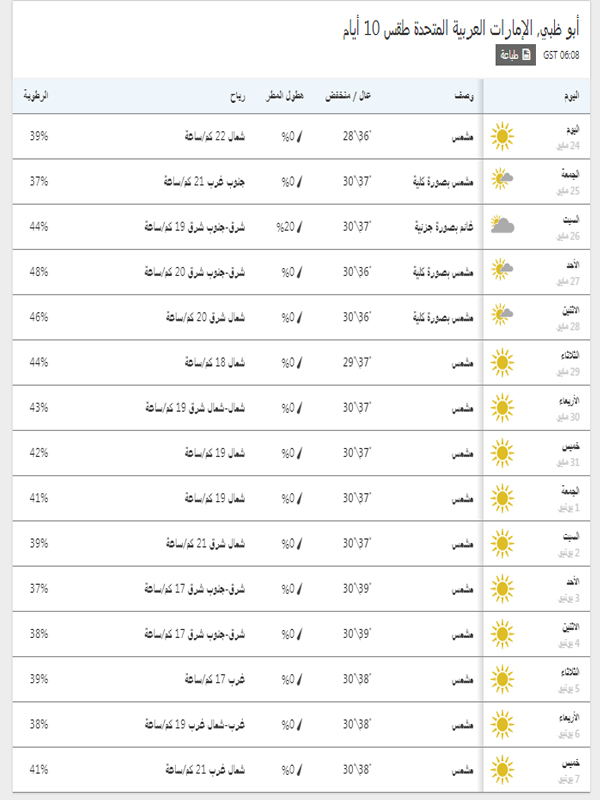 درجات الحرارة المتوقعة خلال 15 يوم في أبو ظبي