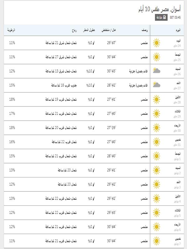 درجات الحرارة المتوقعة خلال 15 يوم في أسوان