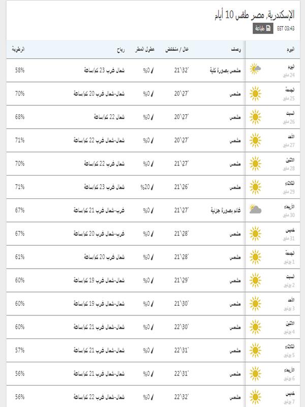درجات الحرارة المتوقعة خلال 15 يوم في اسكندرية