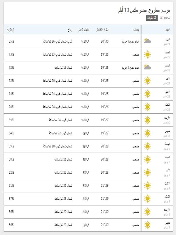 درجات الحرارة المتوقعة خلال 15 يوم في مرسى مطروح