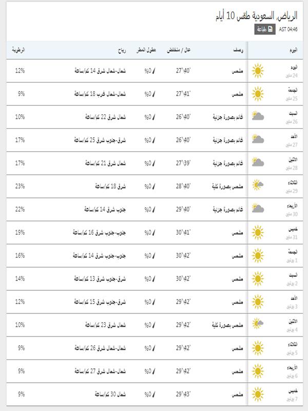 درجات الحرارة المتوقعة في الرياض خلال 15 يوم