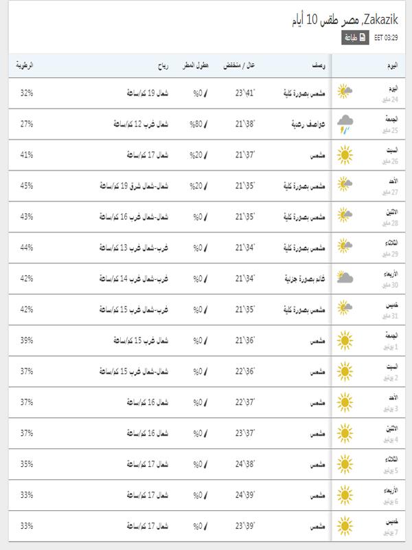 درجات الحرارة المتوقعة في الزقازيق خلال 15 يوم