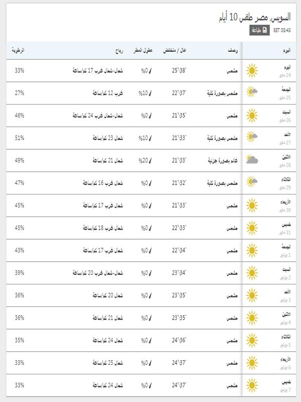 درجات الحرارة المتوقعة في السويس خلال 15 يوم