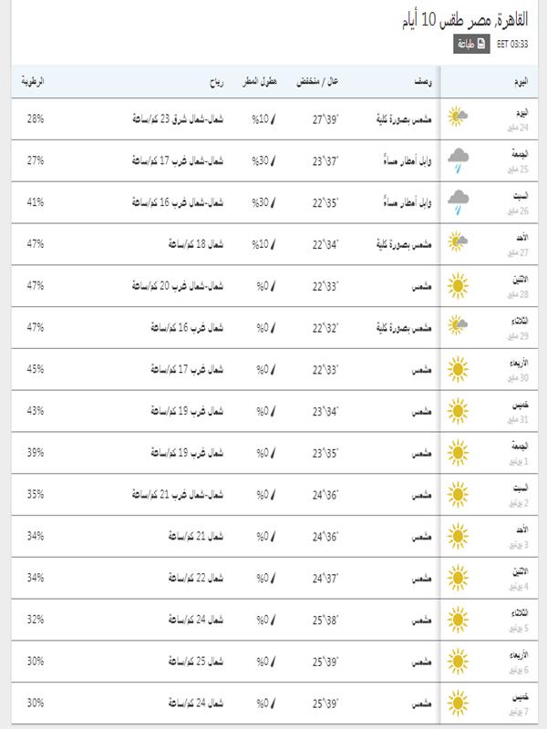 درجات الحرارة المتوقعة في القاهرة خلال 15 يوم