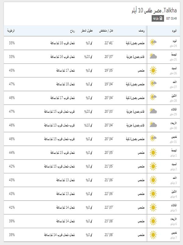 درجات الحرارة المتوقعة في المنصورة خلال 15 يوم