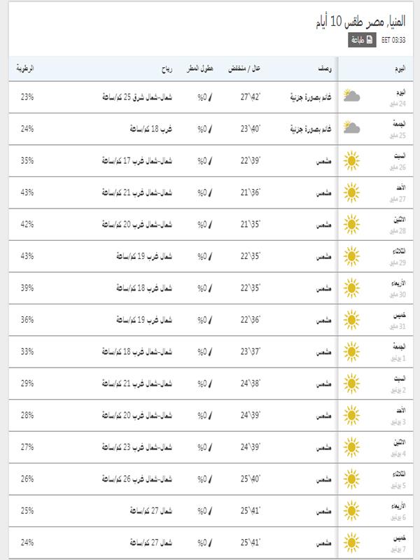 درجات الحرارة المتوقعة في المنيا خلال 15 يوم