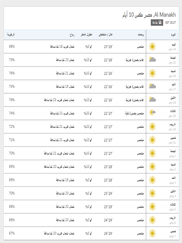 درجات الحرارة المتوقعة في بور سعيد خلال 15 يوم