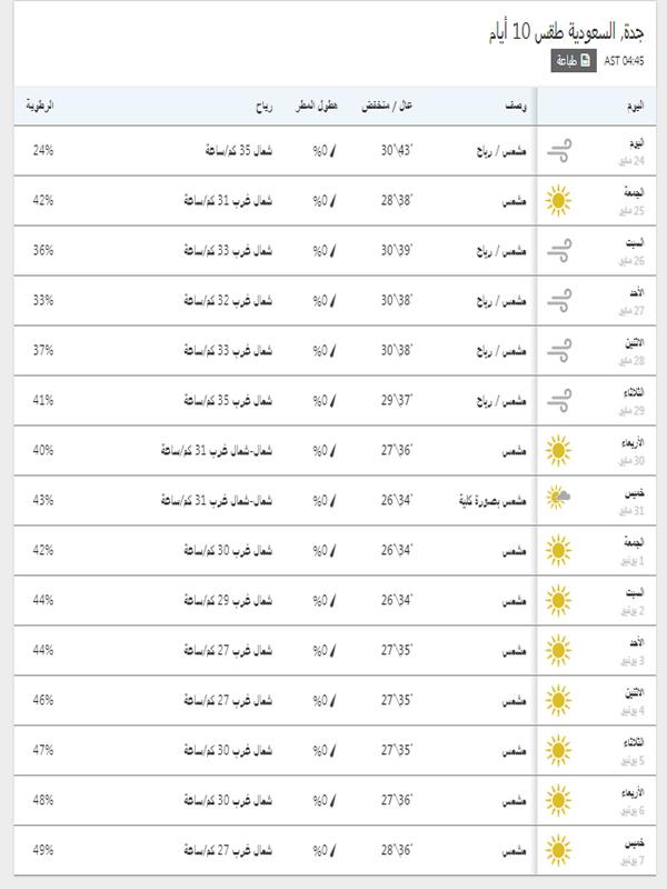درجات الحرارة المتوقعة في جدة خلال 15 يوم