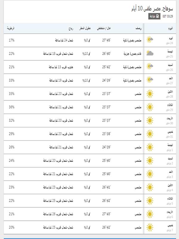 درجات الحرارة المتوقعة في سوهاج خلال مدة 15 يوم