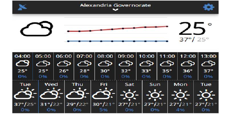 درجات الحرارة على الاسكندرية خلال أسبوع بداية من يوم 22