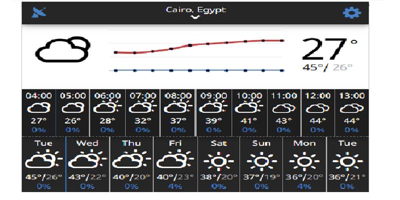 درجات الحرارة القاهرة22
