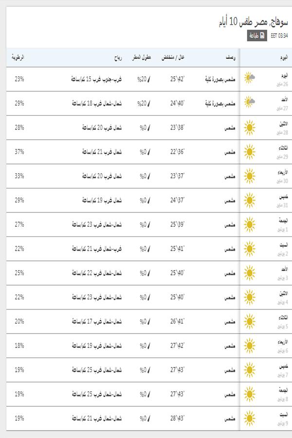 درجات الحرارة اليوم والمتوقعة خلال 15 يوم القادمين في سوهاج