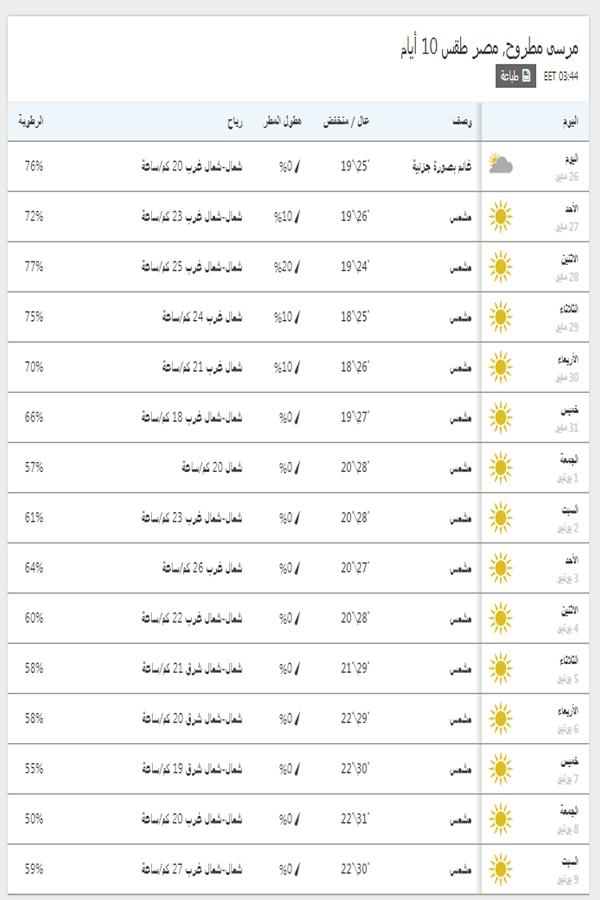 درجات الحرارة اليوم والمتوقعة خلال 15 يوم القادمين في مرسى مطروح