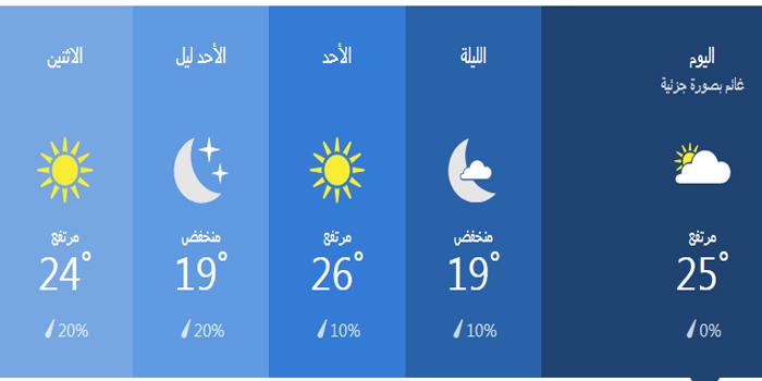 درجات الحرارة خلال 36 ساعة في مرسي مطروح