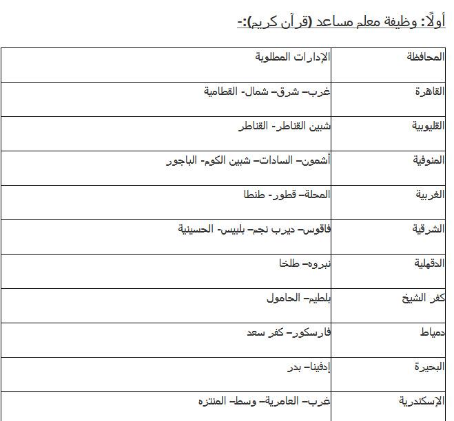 مسابقة جديدة للتعيين بالحكومة ... تعرف على التخصصات والشروط المطلوبة وكيفية التقديم 1