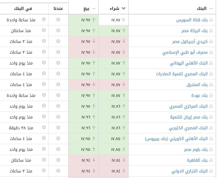10 3 - بالصور.. تحركات جديدة للدولار منذ قليل خلال تعاملات أول أيام رمضان بالبنوك الرسمية والسوق السوداء