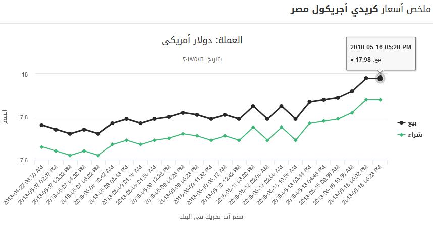 11 1 - بالصور.. تحركات جديدة للدولار منذ قليل خلال تعاملات أول أيام رمضان بالبنوك الرسمية والسوق السوداء