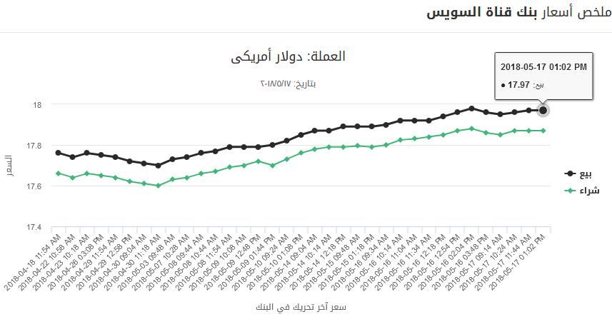 12 2 - بالصور.. تحركات جديدة للدولار منذ قليل خلال تعاملات أول أيام رمضان بالبنوك الرسمية والسوق السوداء